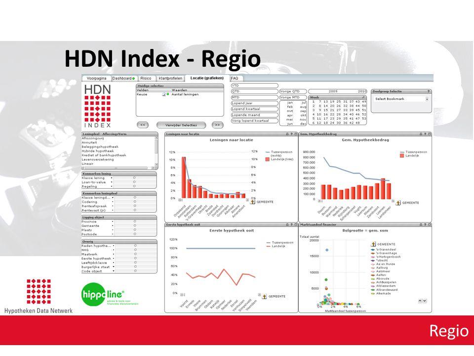 Regio HDN Index - Regio