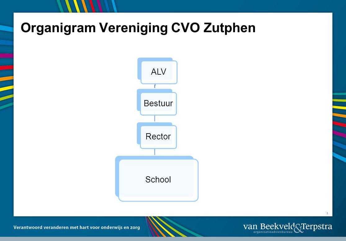 2 Organigram Vereniging CVO Zutphen ALVBestuurRector School