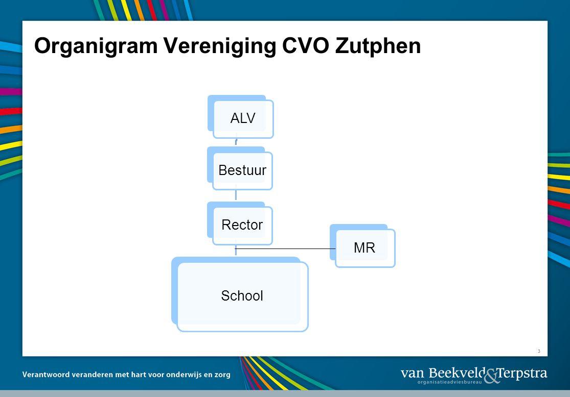 3 Organigram Vereniging CVO Zutphen ALVBestuurRector School MR