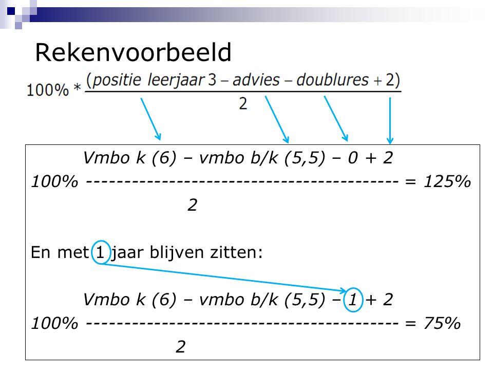 Rekenvoorbeeld Vmbo k (6) – vmbo b/k (5,5) – 0 + 2 100% ------------------------------------------ = 125% 2 En met 1 jaar blijven zitten: Vmbo k (6) – vmbo b/k (5,5) – 1 + 2 100% ------------------------------------------ = 75% 2