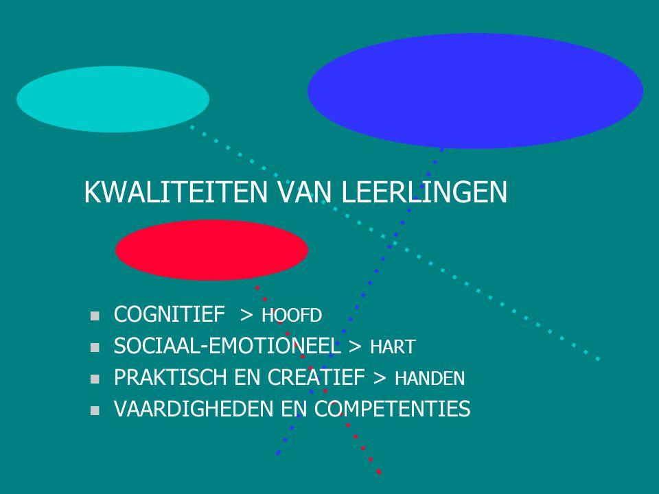 KWALITEITSKENMERKEN (I) n LEEROMGEVING CORRECTIESYSTEMEN / ICT-VOORZIENINGEN n PLANNING PERIODE-OPDELING / NORMTEMPO / WERKPLANNERS n LEERLINGVOLGSYSTEEM WERKOVERZICHT / RAPPORTAGEKAART EN -GESPREK