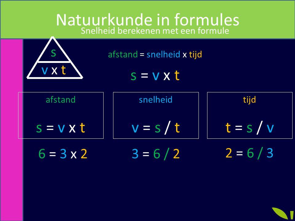 Natuurkunde in formules Snelheid berekenen met een formule afstand = snelheid x tijd s = v x t snelheid v = s / t tijd t = s / v afstand s = v x t s v