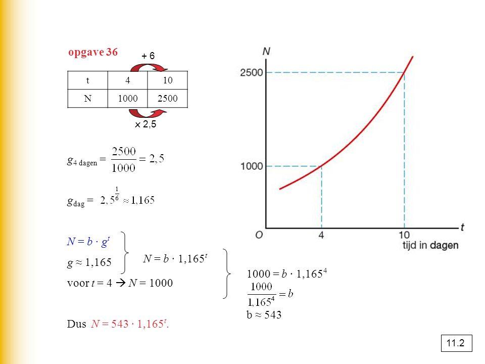 opgave 36 t410 N10002500 g 4 dagen = g dag = N = b · g t g ≈ 1,165 voor t = 4  N = 1000 Dus N = 543 · 1,165 t. N = b · 1,165 t 1000 = b · 1,165 4 b ≈