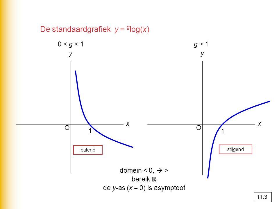 De standaardgrafiek y = g log(x) O x y 0 < g < 1 1 O x y g > 1 1 dalend stijgend domein bereik ℝ de y-as (x = 0) is asymptoot 11.3