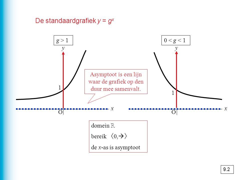 De standaardgrafiek y = g x O x y O x y g > 10 < g < 1 1 1 domein ℝ bereik 〈 0,  〉 de x-as is asymptoot Asymptoot is een lijn waar de grafiek op den duur mee samenvalt.