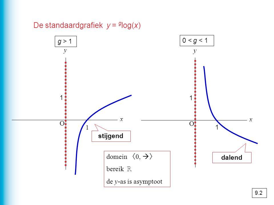 De standaardgrafiek y = g log(x) O x y O x y g > 1 1 1 1 stijgend dalend 1 0 < g < 1 domein 〈 0,  〉 bereik ℝ de y-as is asymptoot 9.2