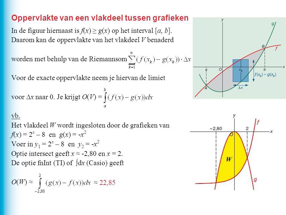 Oppervlakte van een vlakdeel tussen grafieken In de figuur hiernaast is f(x) ≥ g(x) op het interval [a, b]. Daarom kan de oppervlakte van het vlakdeel