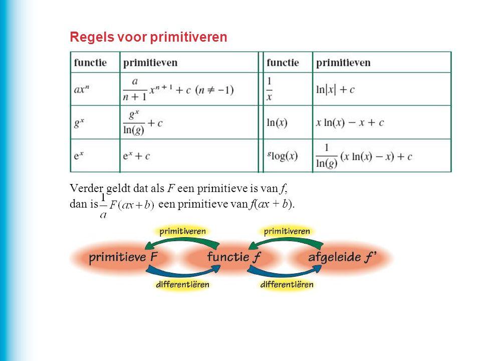 Regels voor primitiveren Verder geldt dat als F een primitieve is van f, dan is een primitieve van f(ax + b).