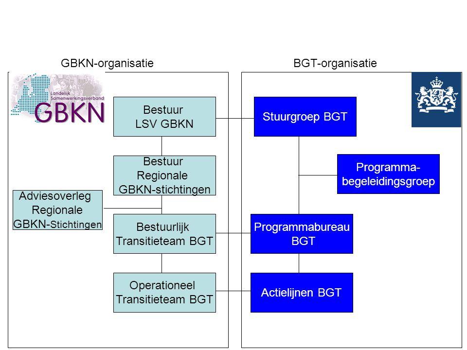 Bestuur LSV GBKN Bestuur Regionale GBKN-stichtingen Bestuurlijk Transitieteam BGT Operationeel Transitieteam BGT Stuurgroep BGT Programma- begeleiding