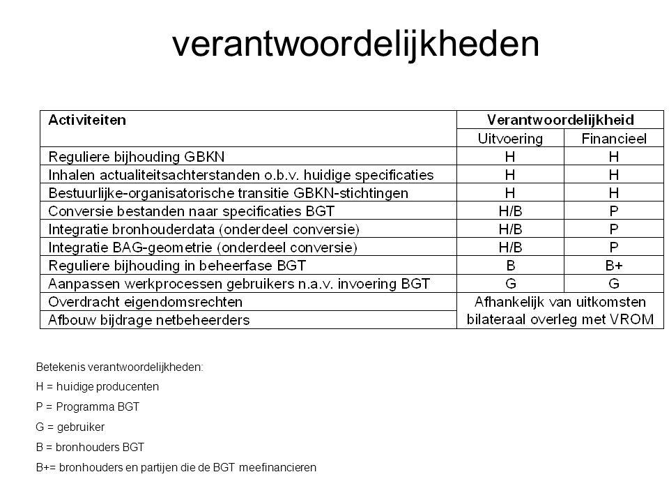 22 22-7-2014 Basisregistratie Grootschalige Topografie verantwoordelijkheden Betekenis verantwoordelijkheden: H = huidige producenten P = Programma BG