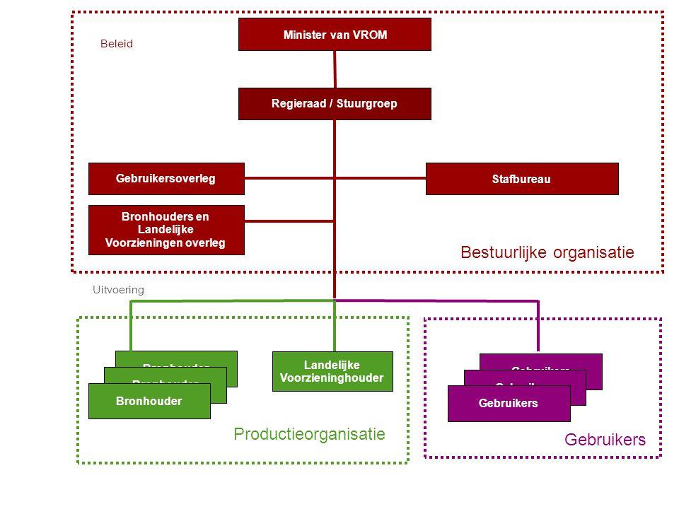 Bestuurlijke organisatie Productieorganisatie Regieraad / Stuurgroep Minister van VROM Stafbureau Bronhouders en Landelijke Voorzieningen overleg Gebr