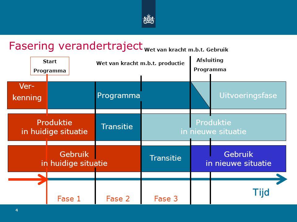 Beleid Ontwerp Transitie- strategie Implementatie bij Producenten Verandering van Werkwijze Maat- schap- pelijke Baten Implementatie bij Gebruikers Verandering van Werkwijze Overall Sturing Fase 1 Fase 2 Fase 3 Programma- Productie- Gebruikers bureau organisatie