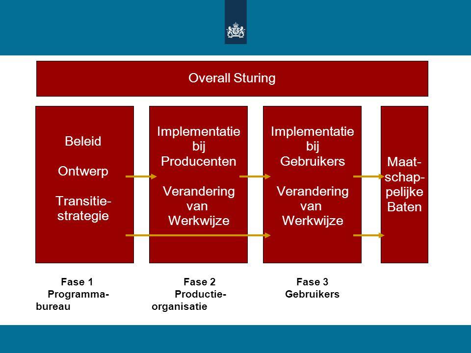 Beleid Ontwerp Transitie- strategie Implementatie bij Producenten Verandering van Werkwijze Maat- schap- pelijke Baten Implementatie bij Gebruikers Ve