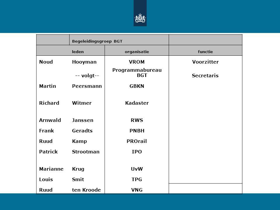 20 22-7-2014 Basisregistratie Grootschalige Topografie -Uitvoeren van de opdrachten van het Bestuurlijk Transitieteam BGT.