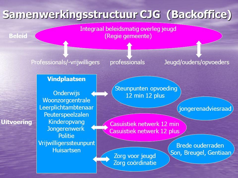 Samenwerkingsstructuur CJG (Backoffice) Zorg voor jeugd Zorg coördinatie Vindplaatsen Onderwijs Woonzorgcentrale Leerplichtambtenaar Peuterspeelzalen