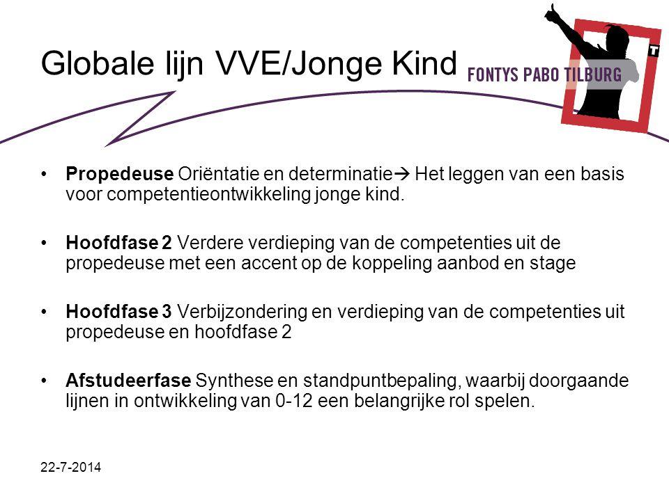 22-7-2014 Globale lijn VVE/Jonge Kind Propedeuse Oriëntatie en determinatie  Het leggen van een basis voor competentieontwikkeling jonge kind. Hoofdf
