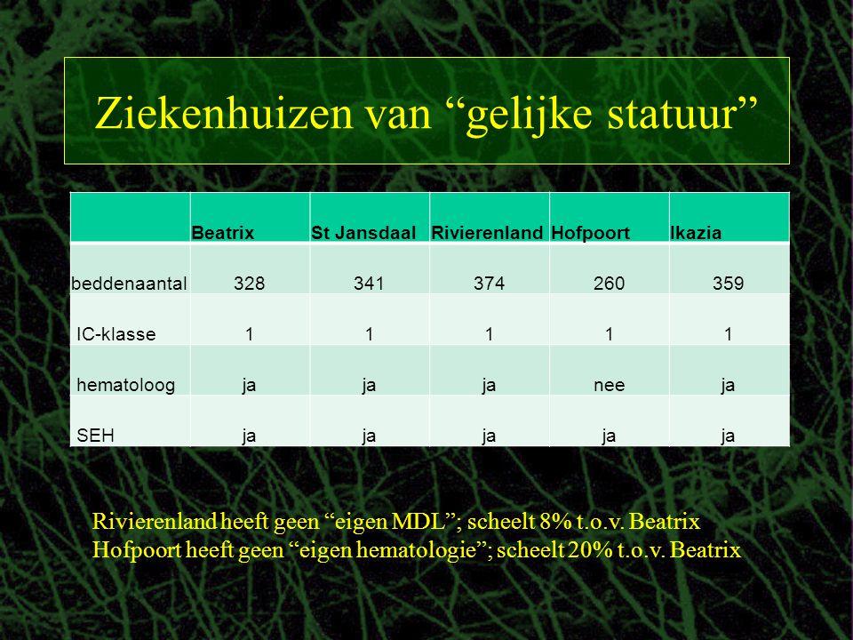 """Ziekenhuizen van """"gelijke statuur"""" BeatrixSt JansdaalRivierenlandHofpoortIkazia beddenaantal328341374260359 IC-klasse11111 hematoloogja neeja SEHja Ri"""