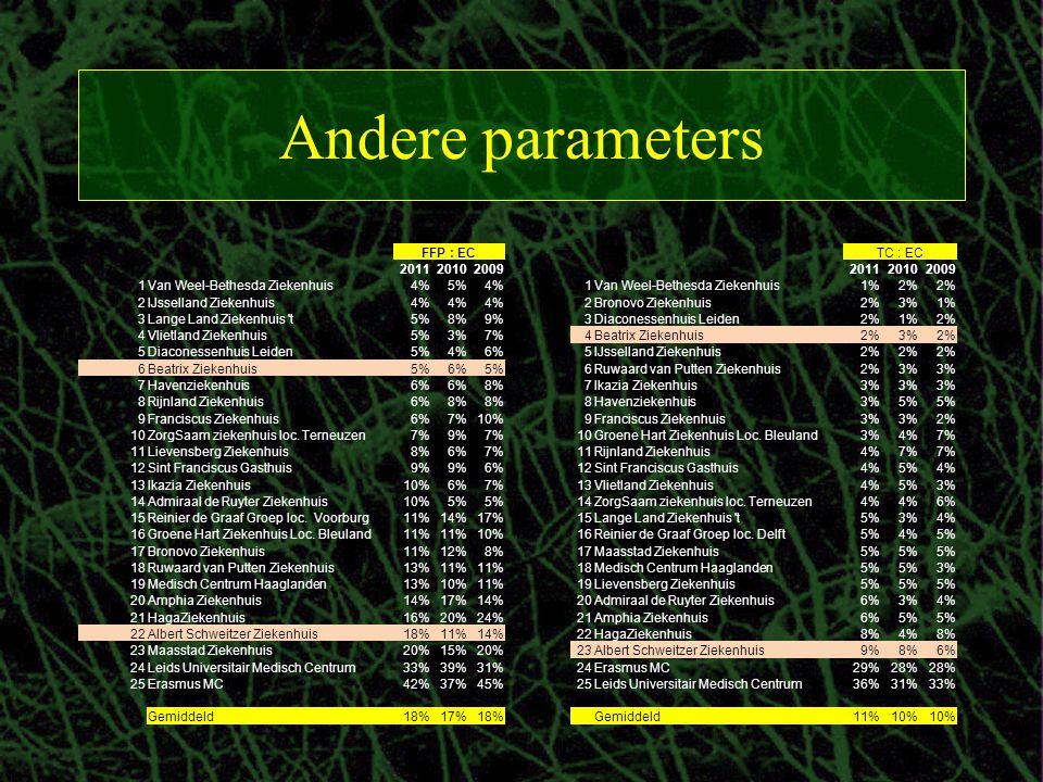 TC : EC 201120102009 1Van Weel-Bethesda Ziekenhuis1%2% 2Bronovo Ziekenhuis2%3%1% 3Diaconessenhuis Leiden2%1%2% 4Beatrix Ziekenhuis2%3%2% 5IJsselland Z