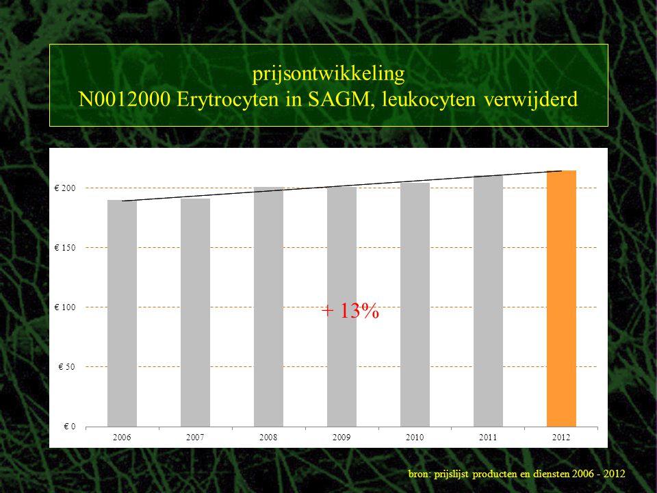 prijsontwikkeling N0012000 Erytrocyten in SAGM, leukocyten verwijderd bron: prijslijst producten en diensten 2006 - 2012 + 13%