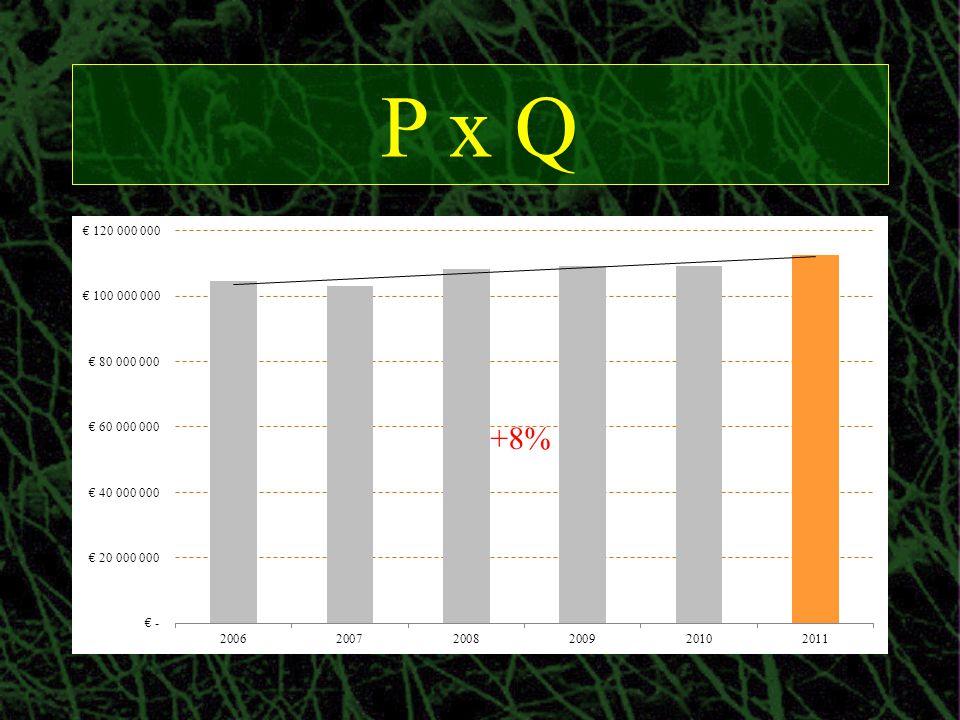 P x Q +8%