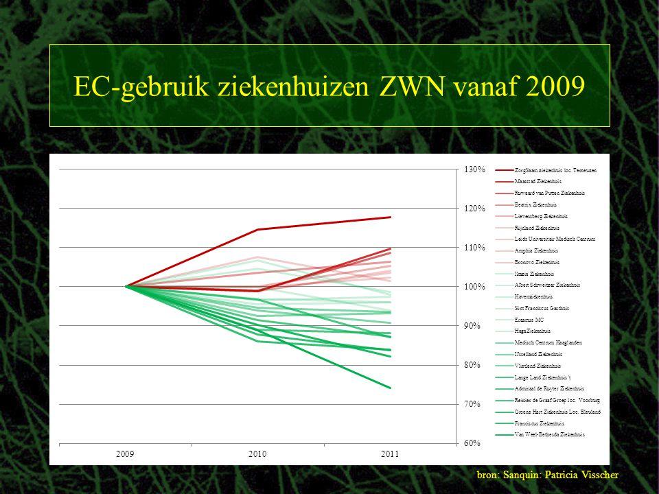 EC-gebruik ziekenhuizen ZWN vanaf 2009 bron: Sanquin: Patricia Visscher