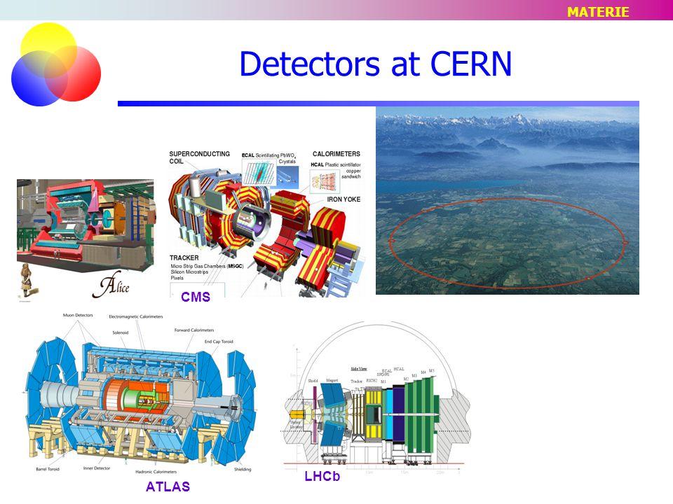 ATLAS CMS LHCb Detectors at CERN MATERIE