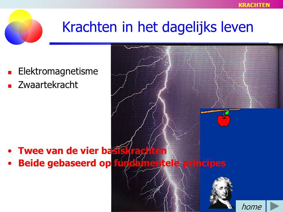 Krachten in het dagelijks leven Elektromagnetisme Zwaartekracht Twee van de vier basiskrachten Beide gebaseerd op fundamentele principes home KRACHTEN