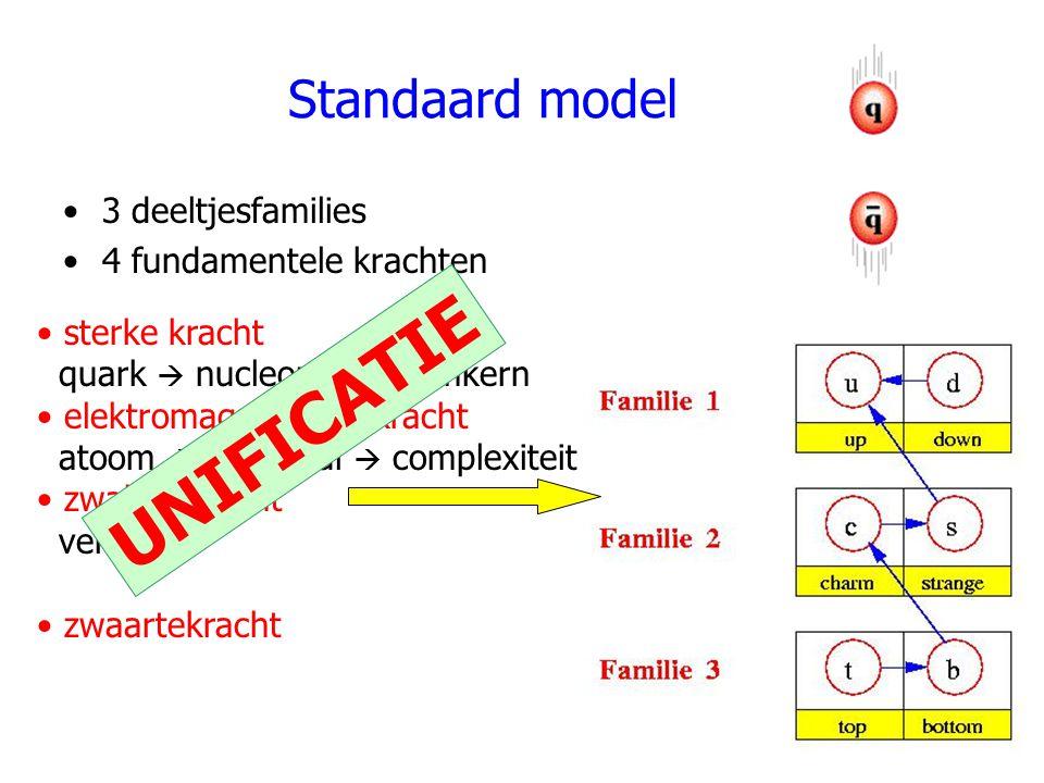 Standaard model 3 deeltjesfamilies 4 fundamentele krachten sterke kracht quark  nucleon  atoomkern elektromagnetische kracht atoom  molecuul  complexiteit zwakke kracht verval zwaartekracht UNIFICATIE