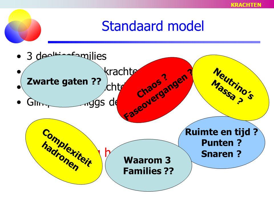 Standaard model 3 deeltjesfamilies 4 fundamentele krachten Bijbehorende krachtdeeltjes Glimp van 'Higgs deeltje'.