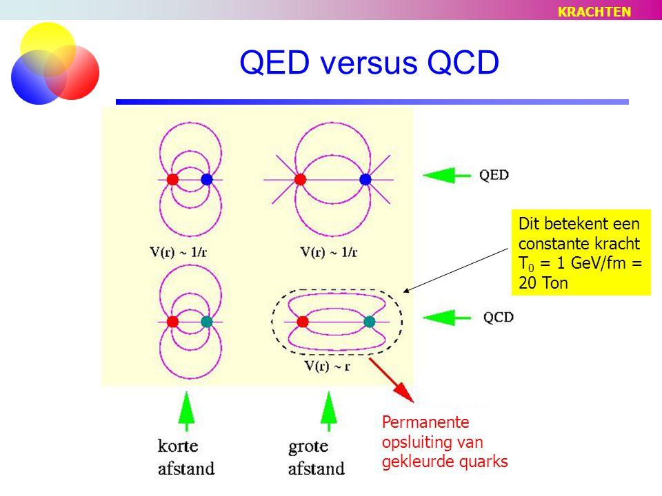 QED versus QCD Dit betekent een constante kracht T 0 = 1 GeV/fm = 20 Ton Permanente opsluiting van gekleurde quarks KRACHTEN