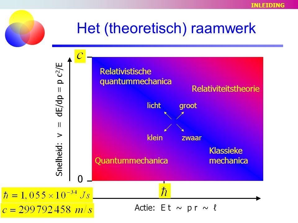 Het (theoretisch) raamwerk Actie: E t ~ p r ~ ℓ Snelheid: v = dE/dp = p c 2 /E 0 ђ Quantummechanica Relativistische quantummechanica Klassieke mechanica Relativiteitstheorie licht kleinzwaar groot INLEIDING