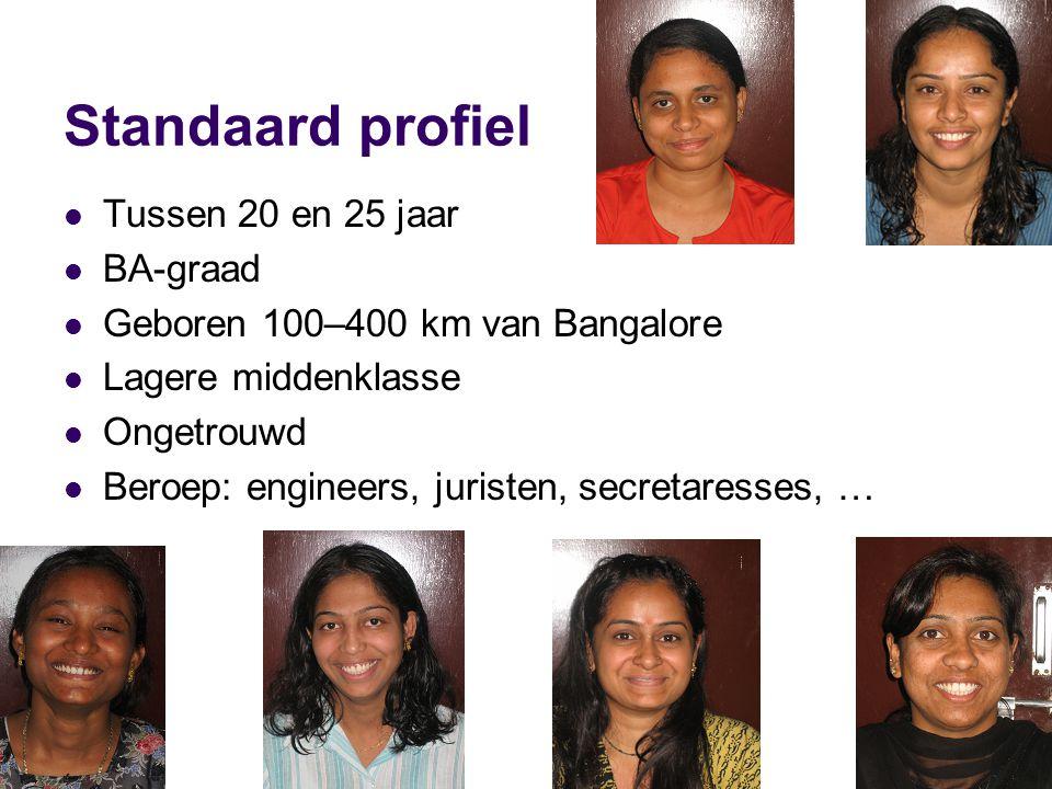 Standaard profiel Tussen 20 en 25 jaar BA-graad Geboren 100–400 km van Bangalore Lagere middenklasse Ongetrouwd Beroep: engineers, juristen, secretaresses, …