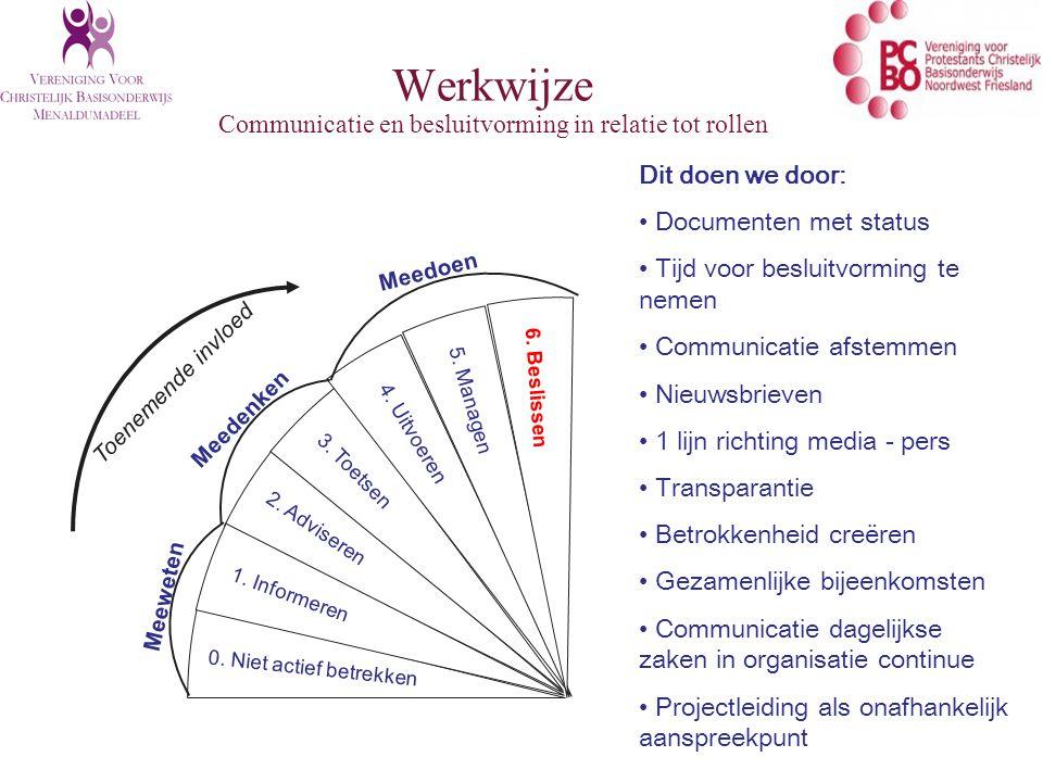 Werkwijze Communicatie en besluitvorming in relatie tot rollen Toenemende invloed Meeweten Meedenken Meedoen 0.