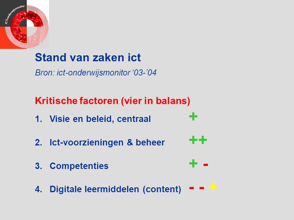 Stand van zaken ict Bron: ict-onderwijsmonitor '03-'04 Kritische factoren (vier in balans) 1.Visie en beleid, centraal + 2.Ict-voorzieningen & beheer