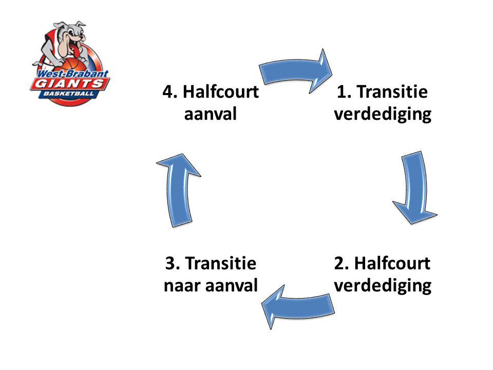1. Transitie verdediging 2. Halfcourt verdediging 3. Transitie naar aanval 4. Halfcourt aanval
