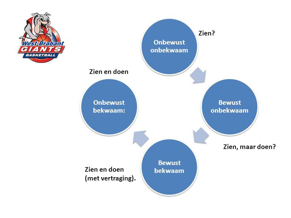 Concepten voor goed basketbal: 1.Timing; 2.Spacing; 3.Voordeel ; 4.Lezen van verdediging; Techniek staat in functie van deze concepten (en moet dus ook zo getraind worden)