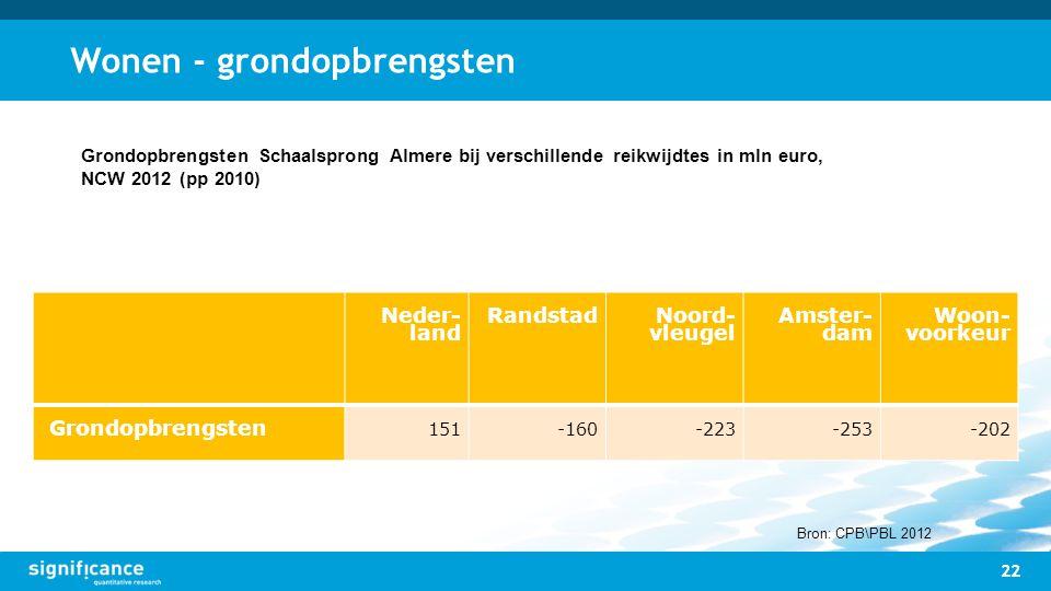 Wonen - grondopbrengsten 22 Neder- land Randstad Noord- vleugel Amster- dam Woon- voorkeur Grondopbrengsten 151-160-223-253-202 Grondopbrengsten Schaa