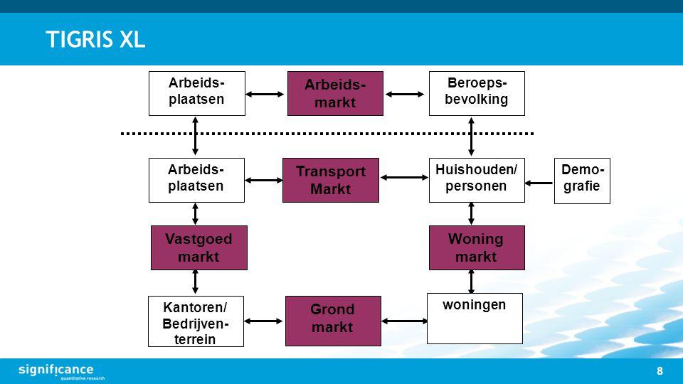TIGRIS XL 8 Arbeids- plaatsen Demo- grafie Beroeps- bevolking Arbeids- markt Transport Markt Huishouden/ personen Arbeids- plaatsen Kantoren/ Bedrijve