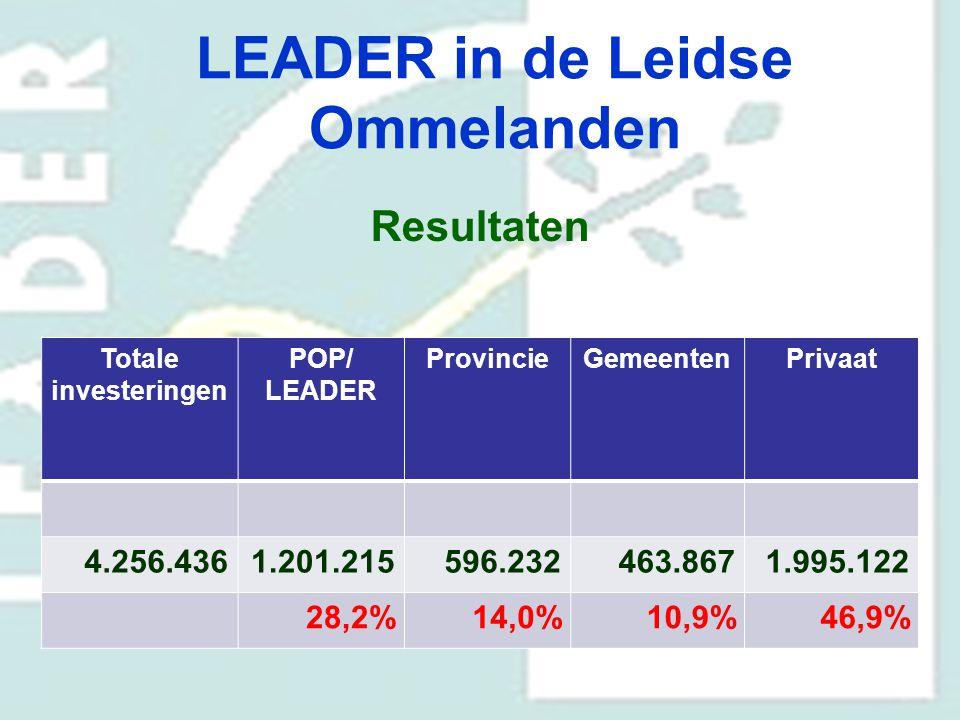 LEADER in de Leidse Ommelanden Resultaten Totale investeringen POP/ LEADER ProvincieGemeentenPrivaat 4.256.4361.201.215596.232463.8671.995.122 28,2%14