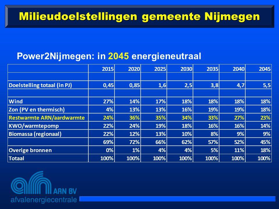 Power2Nijmegen: in 2045 energieneutraal Milieudoelstellingen gemeente Nijmegen