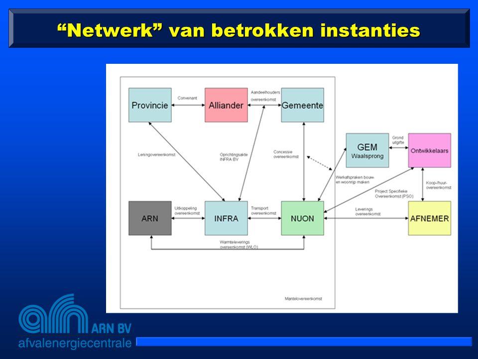 """""""Netwerk"""" van betrokken instanties"""