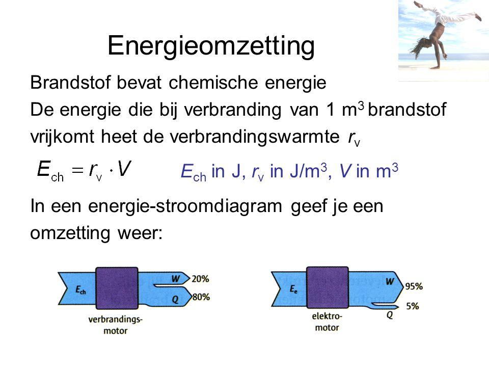 Energieomzetting Brandstof bevat chemische energie De energie die bij verbranding van 1 m 3 brandstof vrijkomt heet de verbrandingswarmte r v E ch in