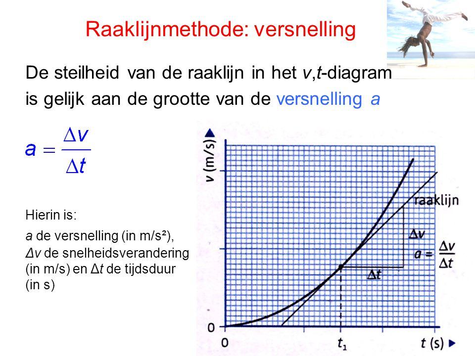 De steilheid van de raaklijn in het v,t-diagram is gelijk aan de grootte van de versnelling a Hierin is: a de versnelling (in m/s²), Δv de snelheidsverandering (in m/s) en Δt de tijdsduur (in s) Raaklijnmethode: versnelling