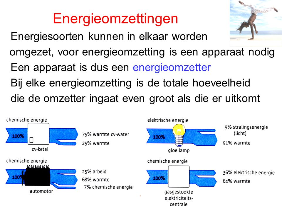 Energieomzettingen Energiesoorten kunnen in elkaar worden omgezet, voor energieomzetting is een apparaat nodig Een apparaat is dus een energieomzetter Bij elke energieomzetting is de totale hoeveelheid die de omzetter ingaat even groot als die er uitkomt