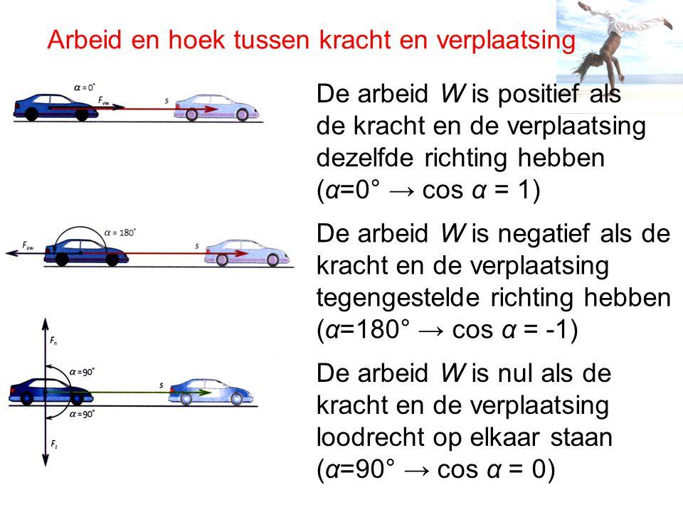 Arbeid en hoek tussen kracht en verplaatsing De arbeid W is positief als de kracht en de verplaatsing dezelfde richting hebben (α=0° → cos α = 1) De arbeid W is negatief als de kracht en de verplaatsing tegengestelde richting hebben (α=180° → cos α = -1) De arbeid W is nul als de kracht en de verplaatsing loodrecht op elkaar staan (α=90° → cos α = 0)