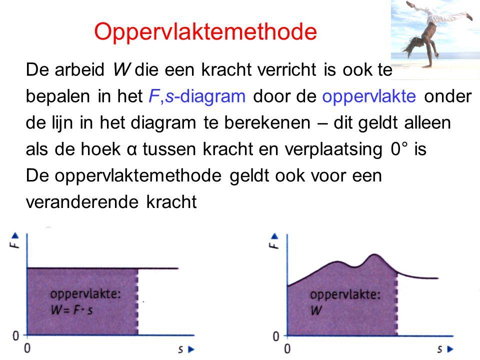Oppervlaktemethode De arbeid W die een kracht verricht is ook te bepalen in het F,s-diagram door de oppervlakte onder de lijn in het diagram te berekenen – dit geldt alleen als de hoek α tussen kracht en verplaatsing 0° is De oppervlaktemethode geldt ook voor een veranderende kracht
