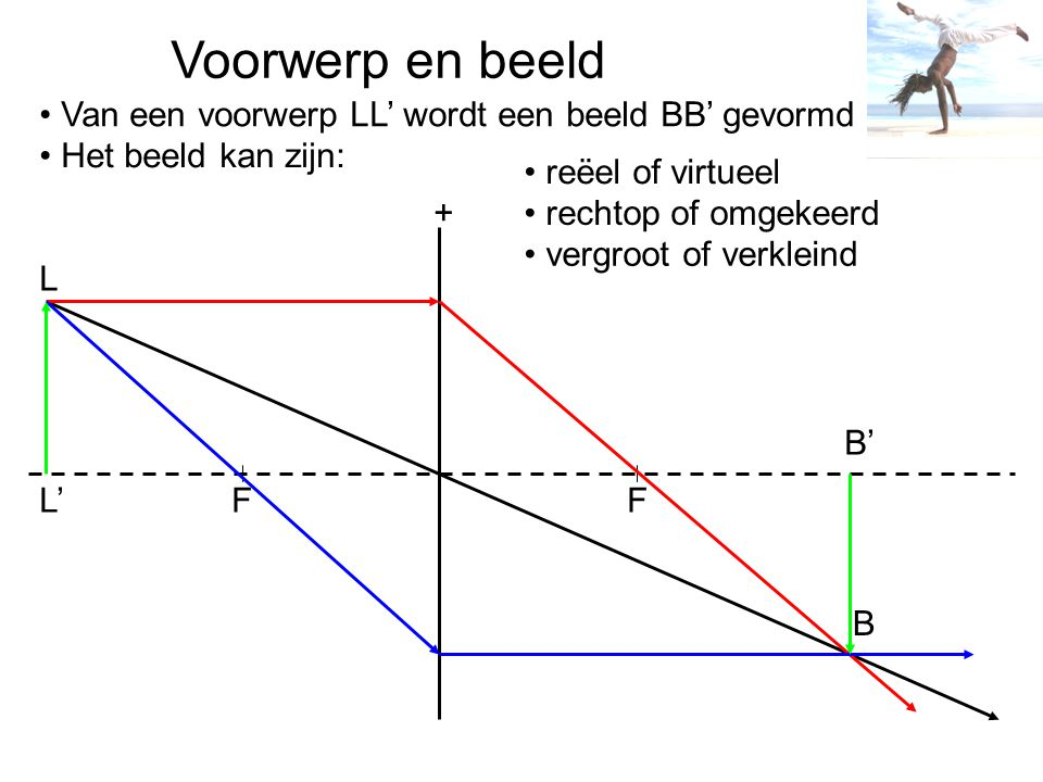 F F B L + Voorwerp en beeld Van een voorwerp LL' wordt een beeld BB' gevormd L' B' Het beeld kan zijn: reëel of virtueel rechtop of omgekeerd vergroot