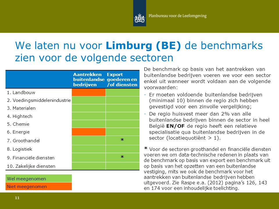 We laten nu voor Limburg (BE) de benchmarks zien voor de volgende sectoren 11 De benchmark op basis van het aantrekken van buitenlandse bedrijven voeren we voor een sector enkel uit wanneer wordt voldaan aan de volgende voorwaarden: -Er moeten voldoende buitenlandse bedrijven (minimaal 10) binnen de regio zich hebben gevestigd voor een zinvolle vergelijking; -De regio huisvest meer dan 2% van alle buitenlandse bedrijven binnen de sector in heel België EN/OF de regio heeft een relatieve specialisatie qua buitenlandse bedrijven in de sector (locatiequotiënt > 1).