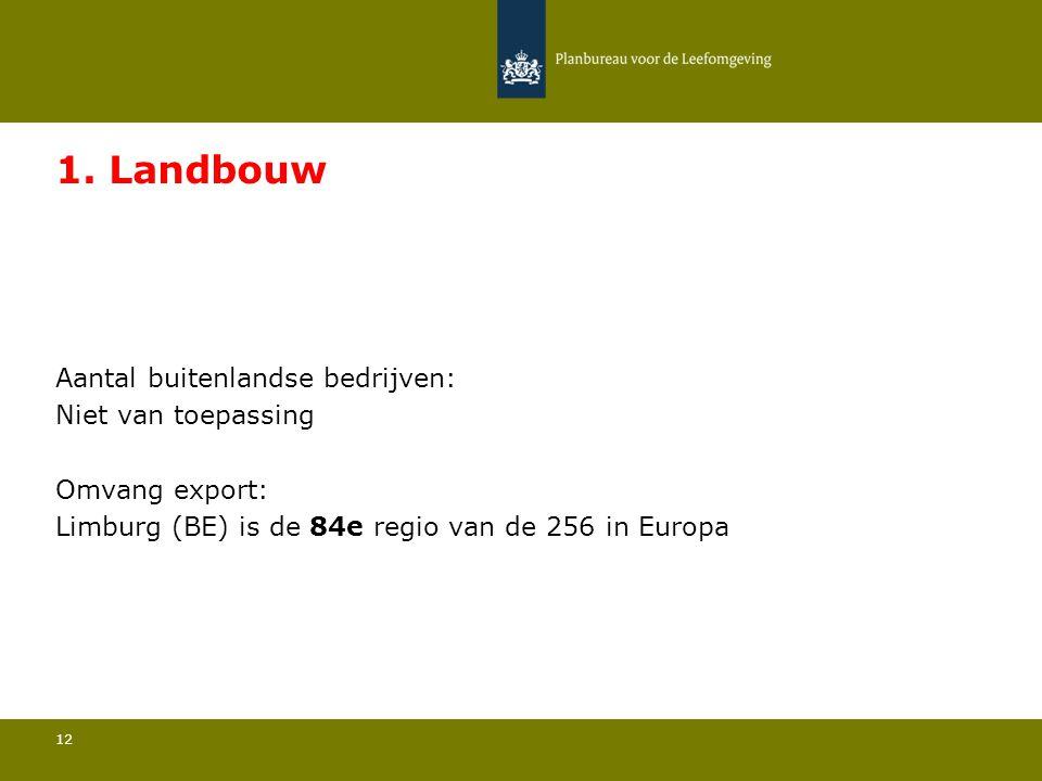 Aantal buitenlandse bedrijven: Niet van toepassing 12 1. Landbouw Omvang export: Limburg (BE) is de 84e regio van de 256 in Europa