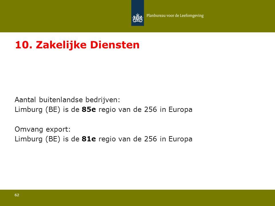 Aantal buitenlandse bedrijven: Limburg (BE) is de 85e regio van de 256 in Europa 62 10. Zakelijke Diensten Omvang export: Limburg (BE) is de 81e regio